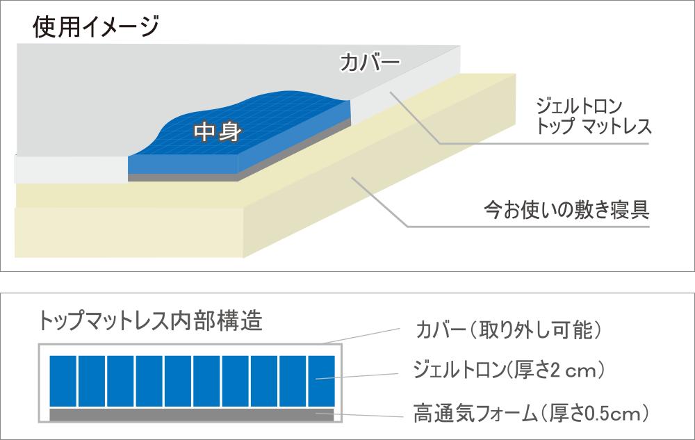 トップマットレス構造