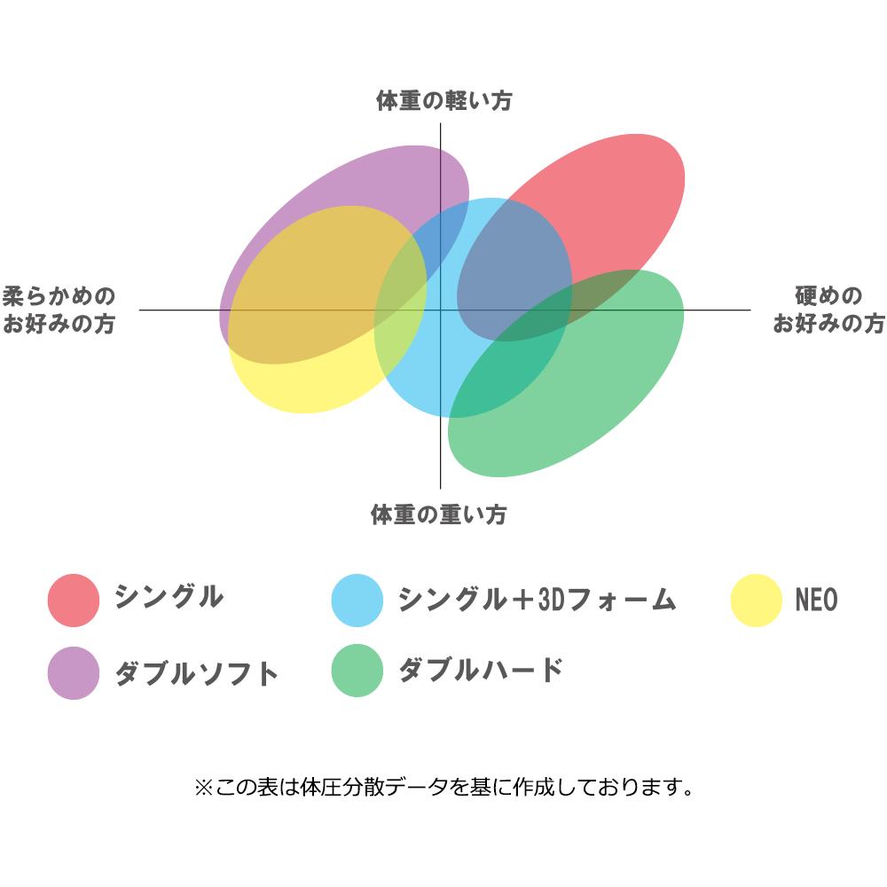 ジェルトロンクッションの選定方法・分布図